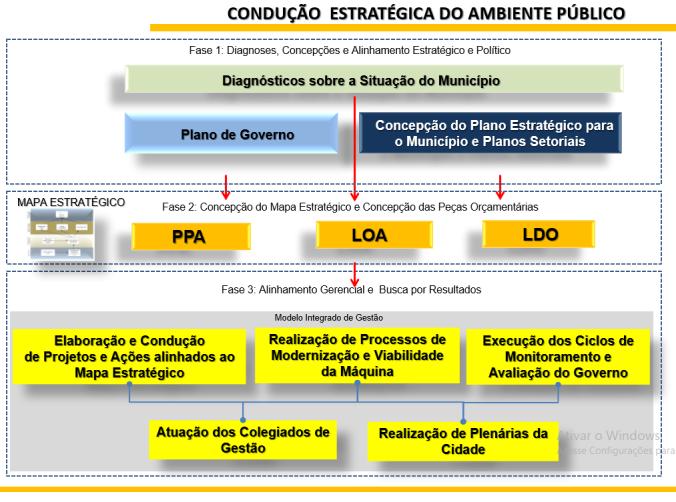 condução estratégica do ambiente público