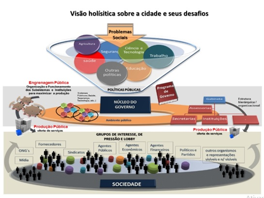 visão holística sobre a cidade
